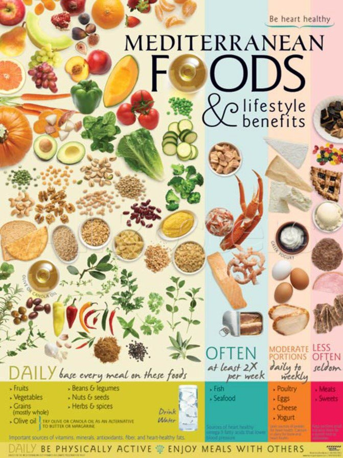 Mediterranean Foods And Lifestyle Benefits Poster