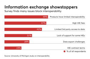 Why interoperability matters to the current and future state of healthcare