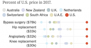 In the U.S., an Angioplasty Costs $32,000. Elsewhere? Maybe $6,400. – The New York Times