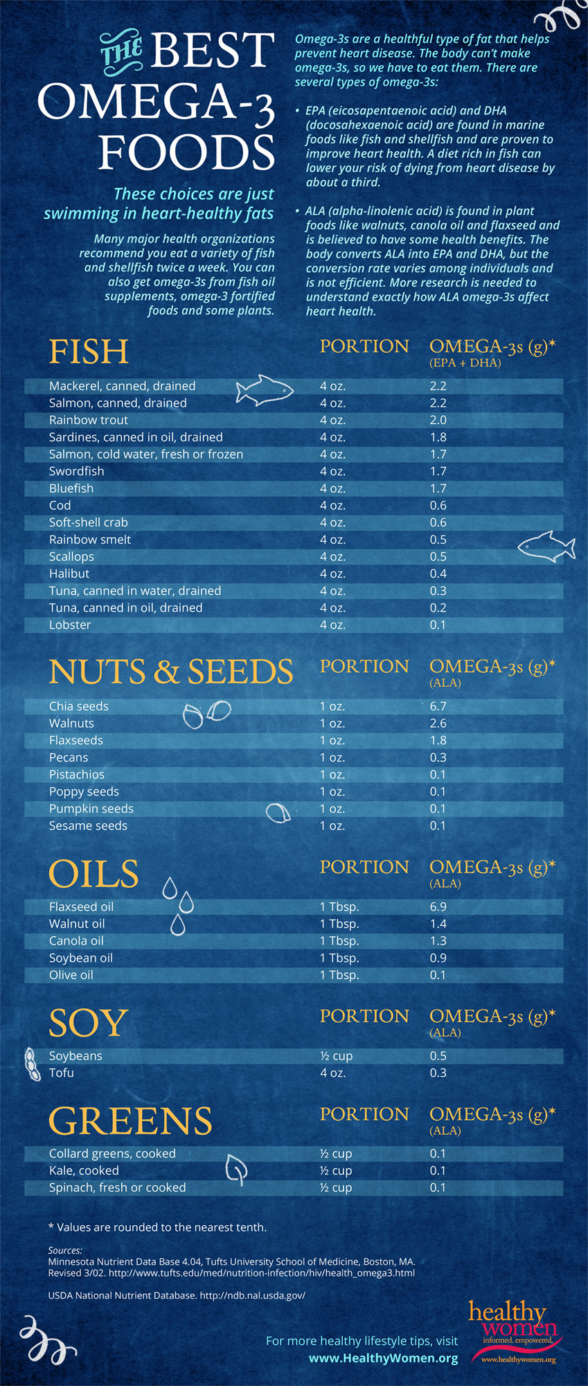 The Best Omega 3 Foods Infographic