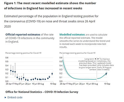 The ONS, on the other hand, estimates that about 113,000 people are currently carrying the virus, although the number-crunching body only looks at England and Wales