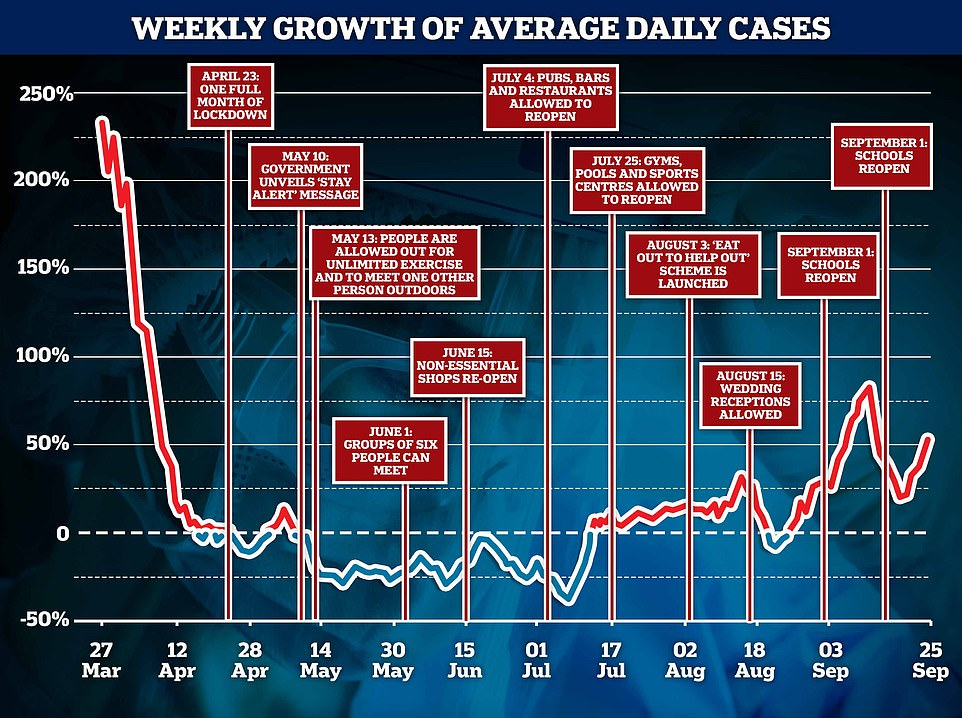 Yesterday saw another 6,874 Covid-19 cases recorded, meaning the seven-day rolling average is 54 per cent higher than it was a week ago. MailOnline analysis shows this is the sixth consecutive day the average compared to the week before has risen