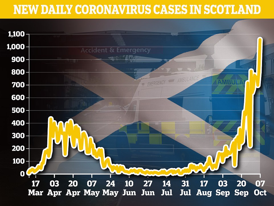 The number of daily cases in Scotland has risen from under 300 two weeks ago – when a ban on households mixing indoors was introduced – to see 1,054 reported yesterday