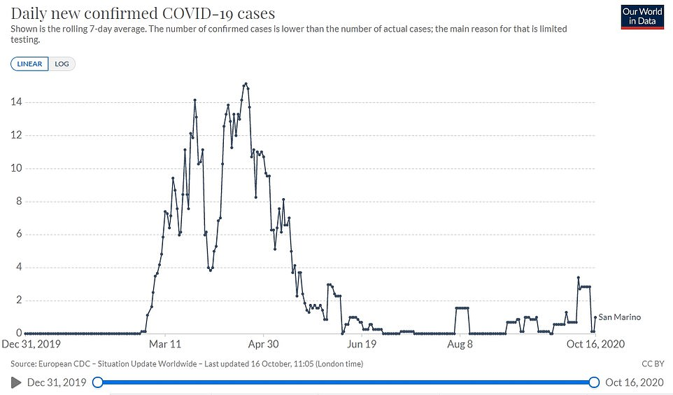San Marino was declared 'Covid-free' on 26 June although has had several outbreaks since, and is now recording cases every day once more, albeit it in low numbers
